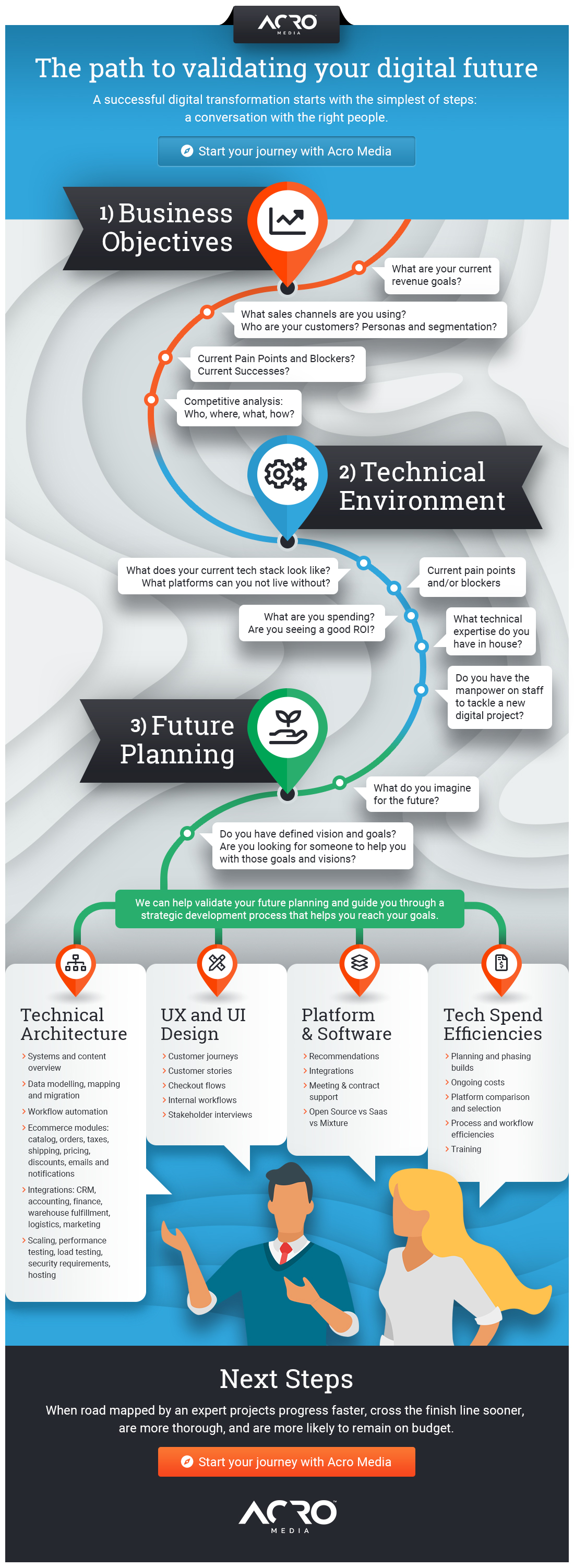 Acro Media - The path do validating your digital future Infographic