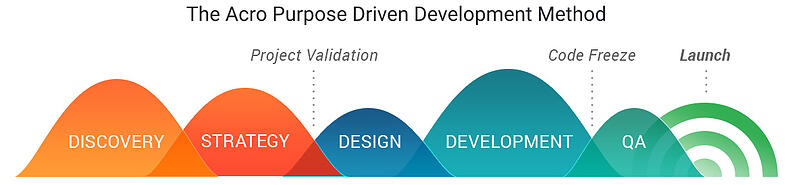 The Acro Purpose Driven Development Method