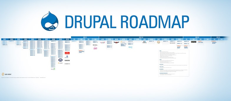 """An Ode to the """"Drupal"""" Content Management System"""