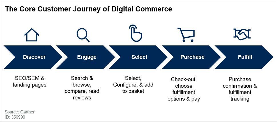 Gartner - The core customer journey of digital commerce