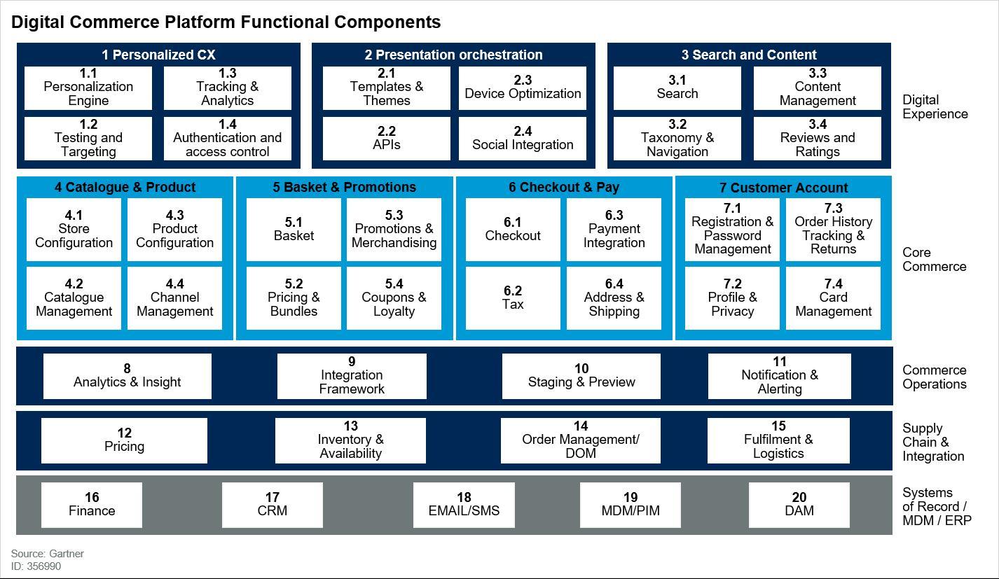 Gartner - Digital commerce platform functional components