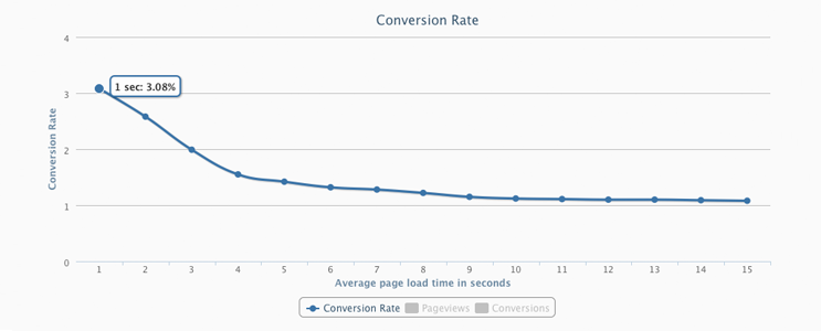 insight-conversions.png