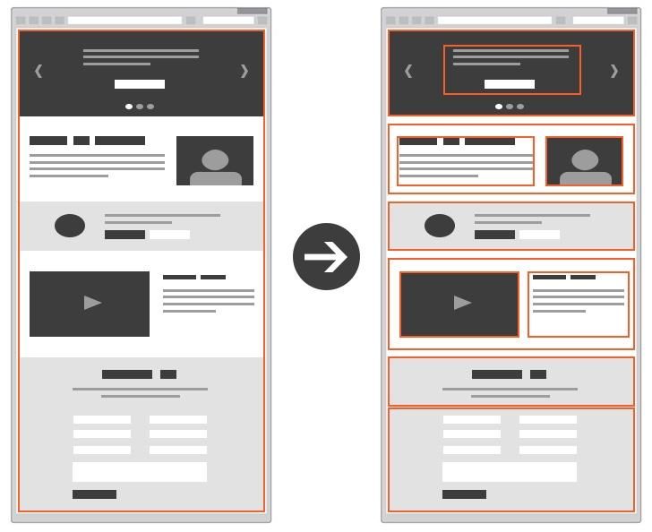 Drupal paragraph vs content type example