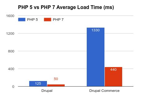 php-5-vs-7-loadtime.png