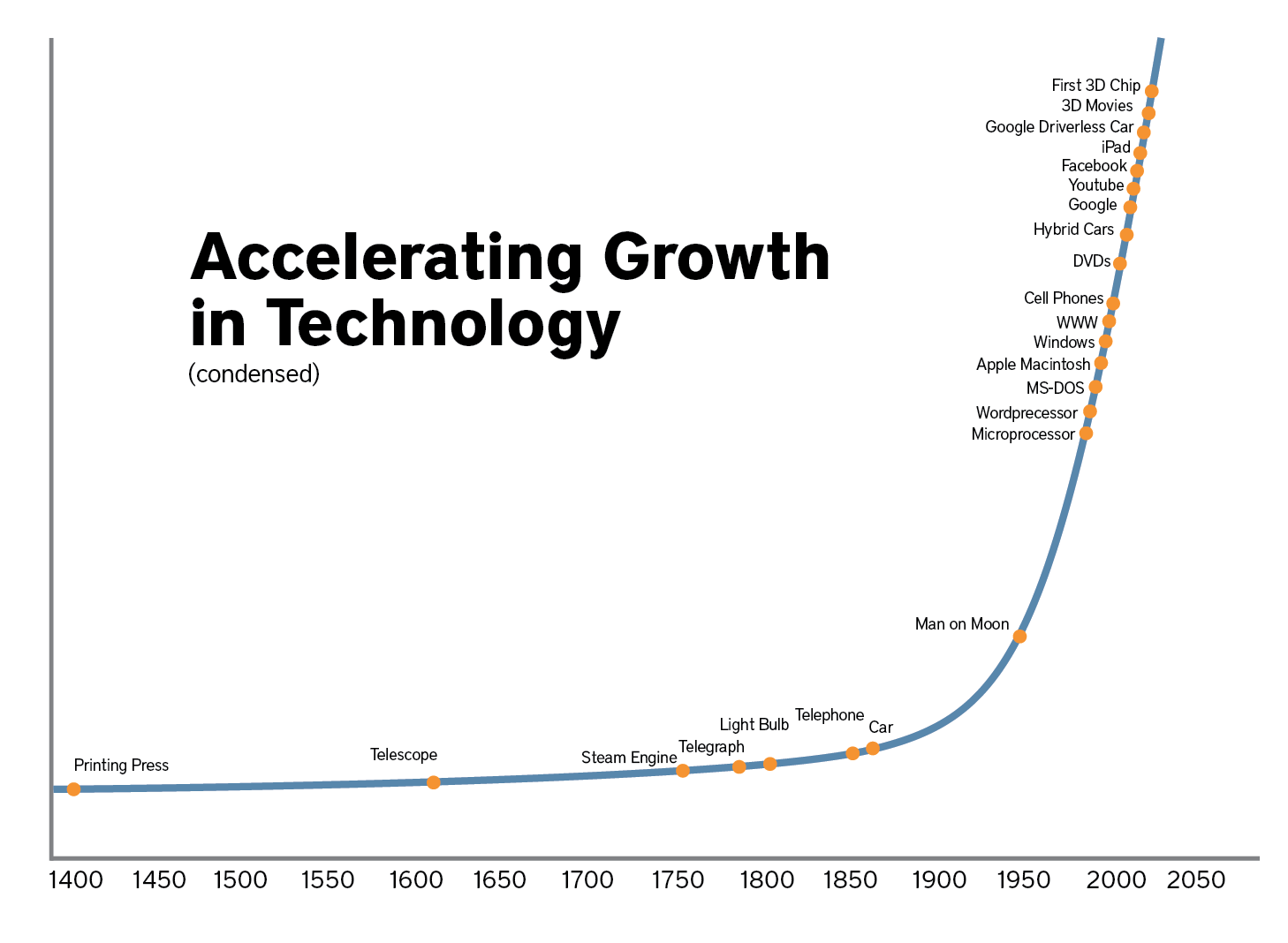 technology-growth_0.png