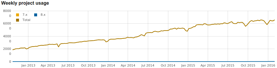usage-statistics-for-drupal-commerce.png