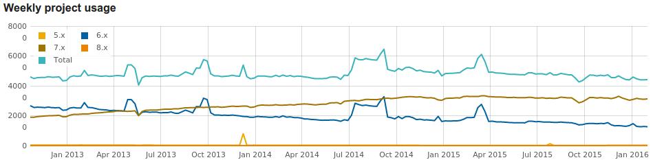 usage-statistics-for-ubercart.png