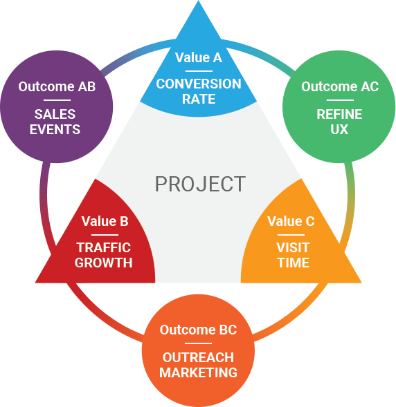 Iron Triangle project management example