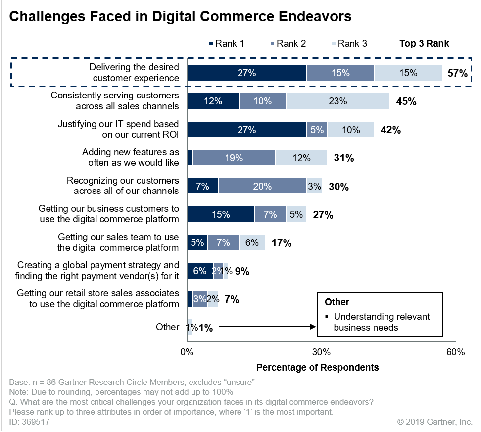 """Source: Gartner, """"Survey Analysis: Organizations Need to Improve the Customer Experience to Fully Exploit Digital Commerce,"""" 4 February 2019, Penny Gillespie"""