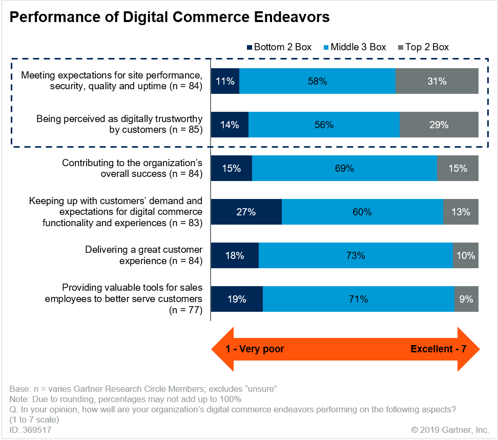"Source: Gartner, ""Survey Analysis: Organizations Need to Improve the Customer Experience to Fully Exploit Digital Commerce,"" 4 February 2019, Penny Gillespie"